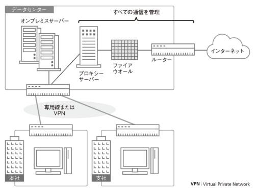 図1●中央集中型ネットワークの例