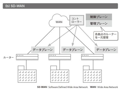 図2●SD-WANで一元管理