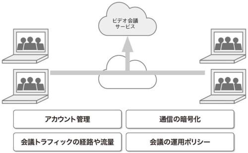 図1●クラウド型ビデオ会議サービスの注意点