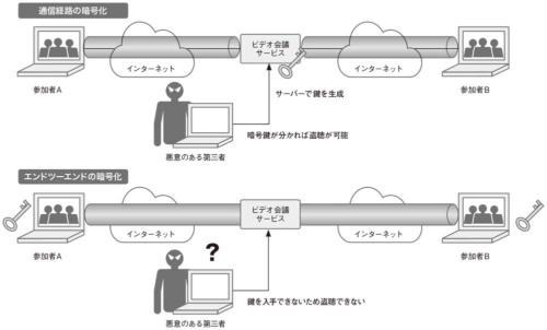 図2●エンドツーエンドの暗号化で盗聴を防ぐ