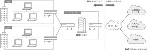 図1●社内ネットワークと社外ネットワークで可視化の手法が異なる