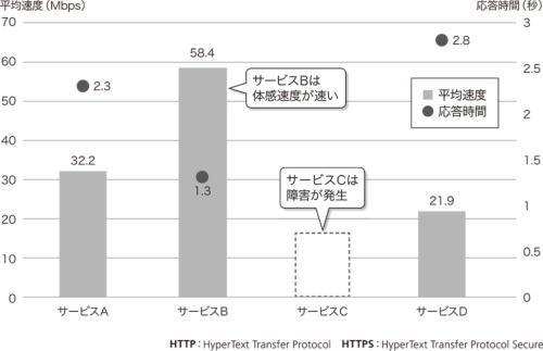 図5●Webトランザクションによる応答時間を計測する