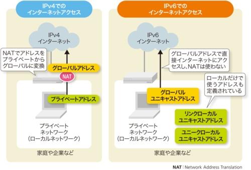 図2-3●プライベートネットワークからインターネットにアクセスする方法の違い