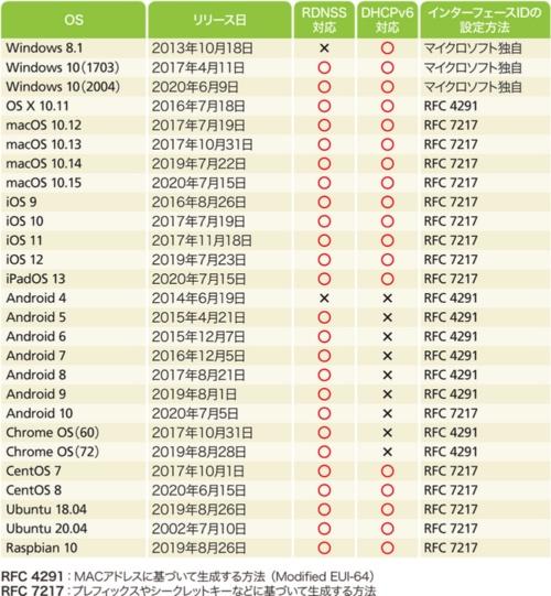 表5-1●IPv6アドレス情報の取得や生成に関するクライアントOSの対応状況