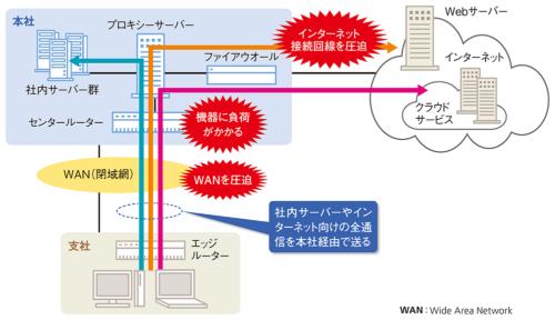 図2●クラウドサービスを利用すると大量のトラフィックが発生