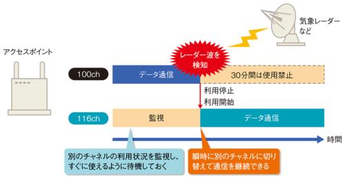 図8●DFS障害回避を使うとレーダー波を検知しても通信を継続できる