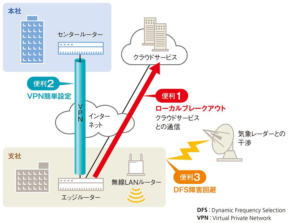 図1●最近のルーターが備える「便利機能」 現在市場に出ているルーターの多くは様々な「便利機能」を備えている。代表的な便利機能として、(1)ローカルブレークアウト、(2)VPN簡単設定、(3)DFS障害回避、が挙げられる。