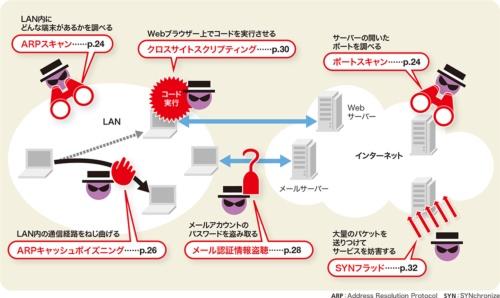 図1●様々な場所に対する様々なサイバー攻撃がある