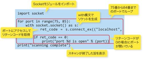 図1-2●ポートスキャンを実施するPythonのコード