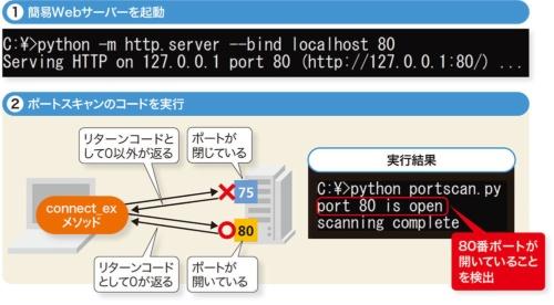 図1-3●ポートスキャンで開いている80番ポートを検出