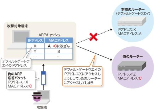 図2-1●攻撃対象のARPキャッシュを汚染する