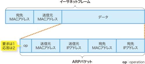 図2-2●MACアドレスの情報をデータとしてやりとり