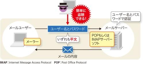 図3-1●メールの認証情報は平文で送られる