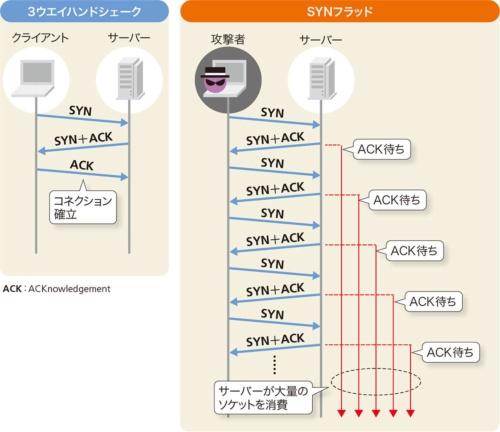 図5-1●SYNパケットだけを送り続けてサーバーに負荷をかける