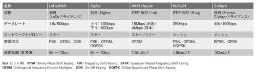 表1●サブギガ帯の主な無線通信方式