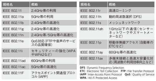 表1●主な無線LAN関連の標準規格