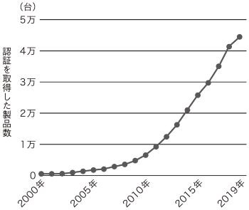 図2●Wi-Fi認証を取得した製品の累計台数
