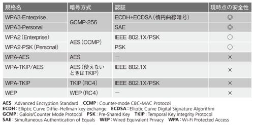 表2●無線LANで利用されるセキュリティー規格の例