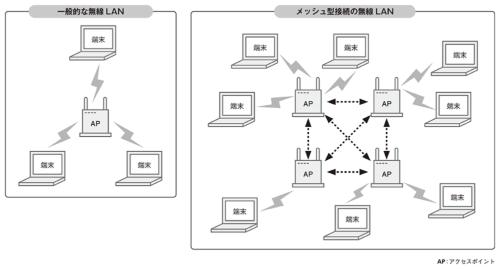 図1●無線LANの拡張性を高めるメッシュ型接続