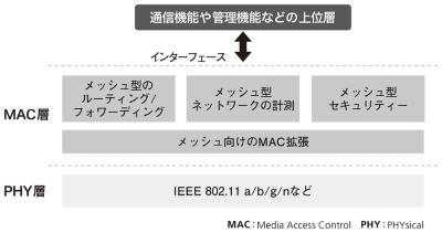 図2●メッシュ型接続の標準規格であるIEEE 802.11sのアーキテクチャー