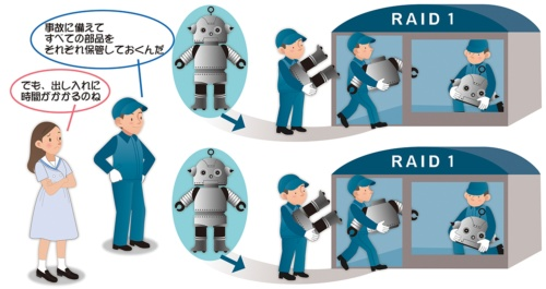 PICT1●RAID1は同じデータを複数のドライブに保存する
