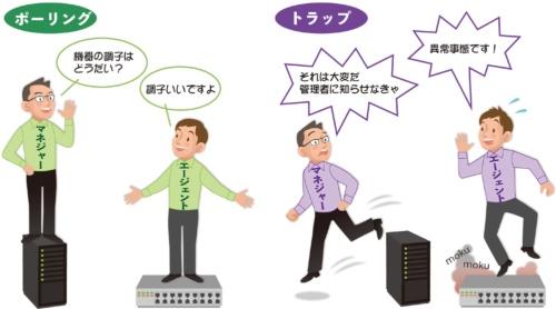 PICT1●SNMPマネジャーが情報を取得する方法は2種類ある