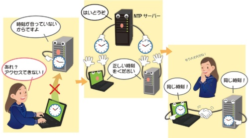 PICT1●それぞれの機器がNTPサーバーにアクセスして正しい時刻を得る