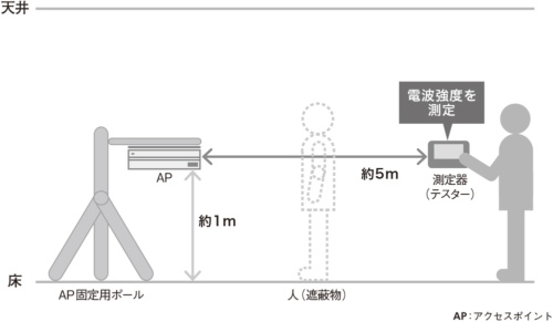 図1●人を遮蔽物とした場合の実験イメージ