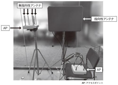 図1●指向性アンテナと無指向性アンテナ