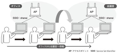 図1●無線LANのローミングのイメージ
