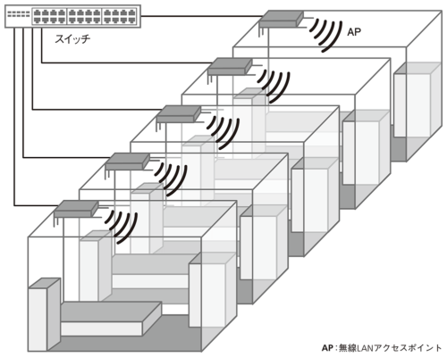 図1●障害物の多い工場などを想定したAPの極端な設置例