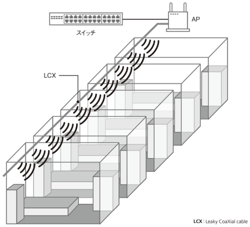 図2●障害物の多い工場などにLCXを設置した例