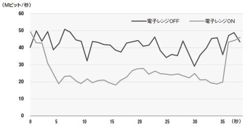 図1●電子レンジによる通信速度の低下