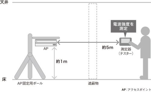 図1●今回の実験イメージ