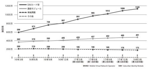 図1●MVNOサービスの区分別契約数の推移