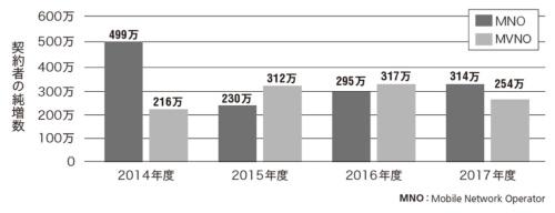 図2●MNOとMVNOの前年度末比純増数の推移