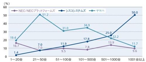 図11●クライアント数ごとのルーター上位3社の順位