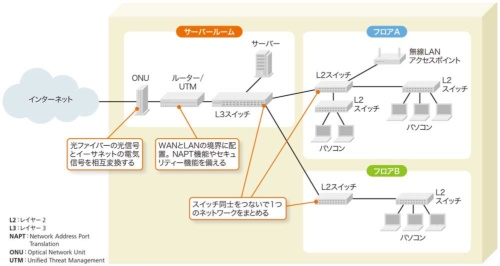 図1-1●中小規模の組織のネットワーク構成例