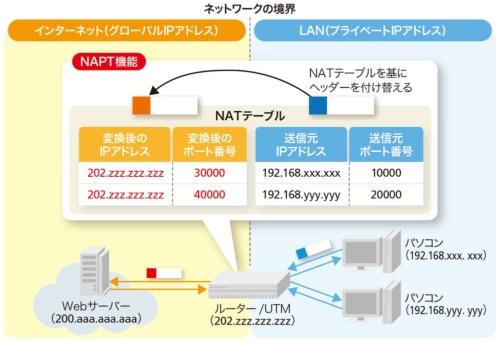 図1-2●ルーター/UTMのNAPT機能