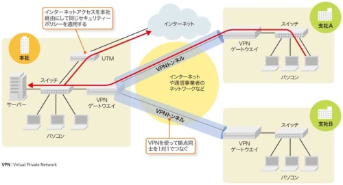 図2-1●複数の拠点があるネットワークの構成例