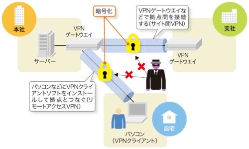 図2-2●通信を暗号化して盗聴を防ぐ