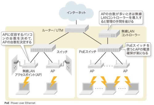図3-1●無線LANの構成例