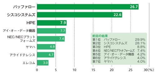 図6●無線LANアクセスポイントベンダーの順位