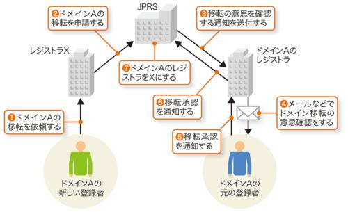 図4-2●JPドメインの移転の仕組み