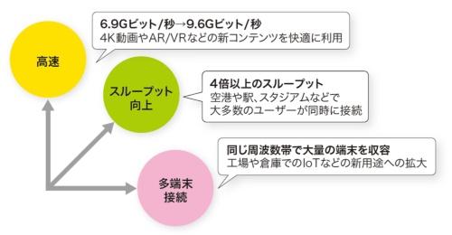 図2-1●IEEE 802.11axの開発目標
