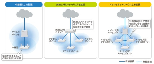 図4-1●無線LANエリアの拡張方法