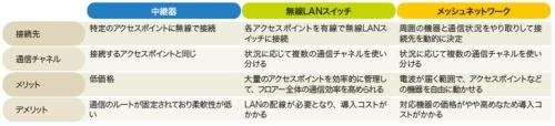 表4-1●無線LANスイッチや中継器とメッシュネットワークの違い