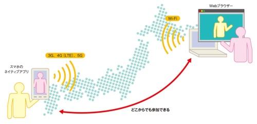 図1-1●ネットワークやデバイス、アプリの種類を問わずに会議に参加