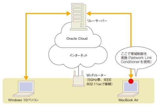 図3-1●実験に使用したネットワーク構成