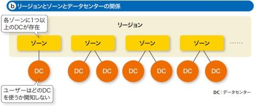 図2-1●クラウドサービスの物理的なネットワーク